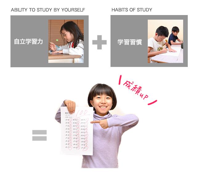 自力学習力+学習習慣=成績アップ